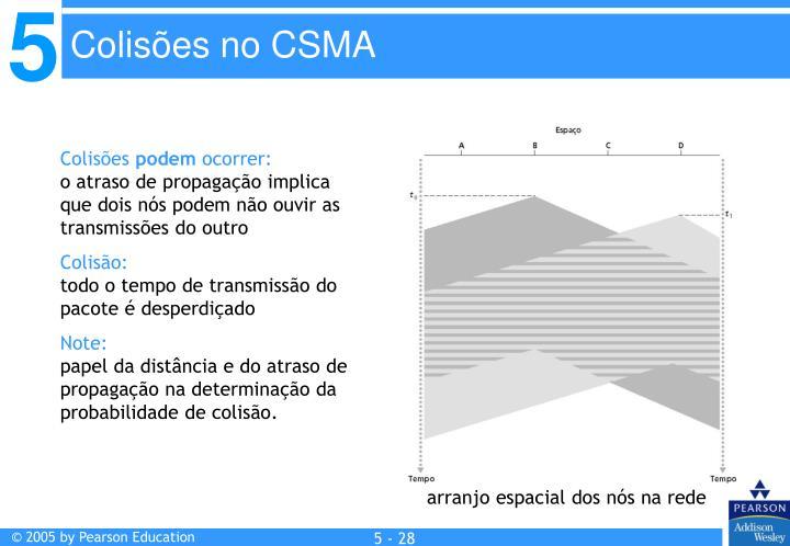 Colisões no CSMA