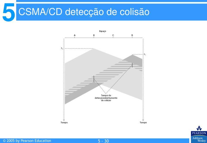 CSMA/CD detecção de colisão