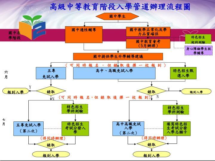 高級中等教育階段入學管道辦理流程圖