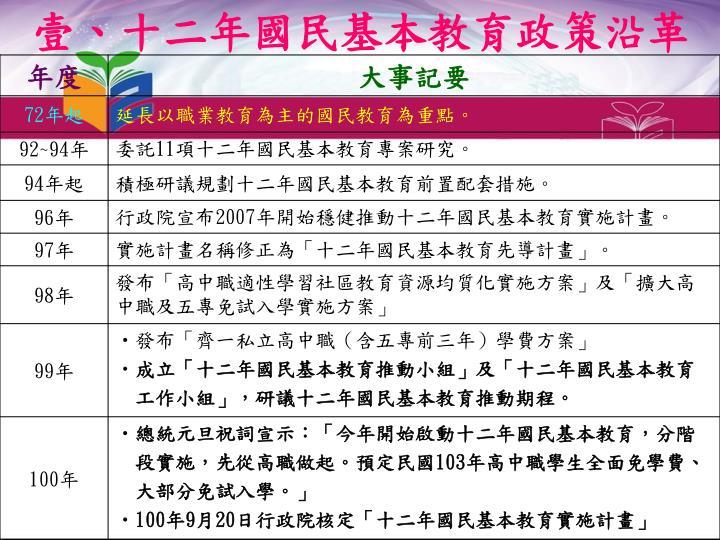 壹、十二年國民基本教育政策沿革