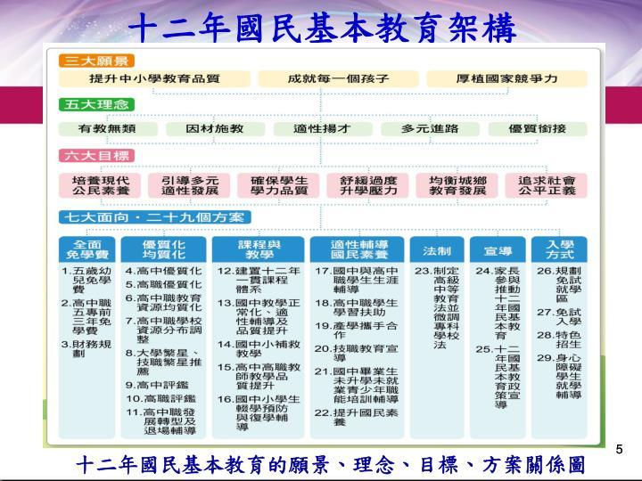 十二年國民基本教育架構
