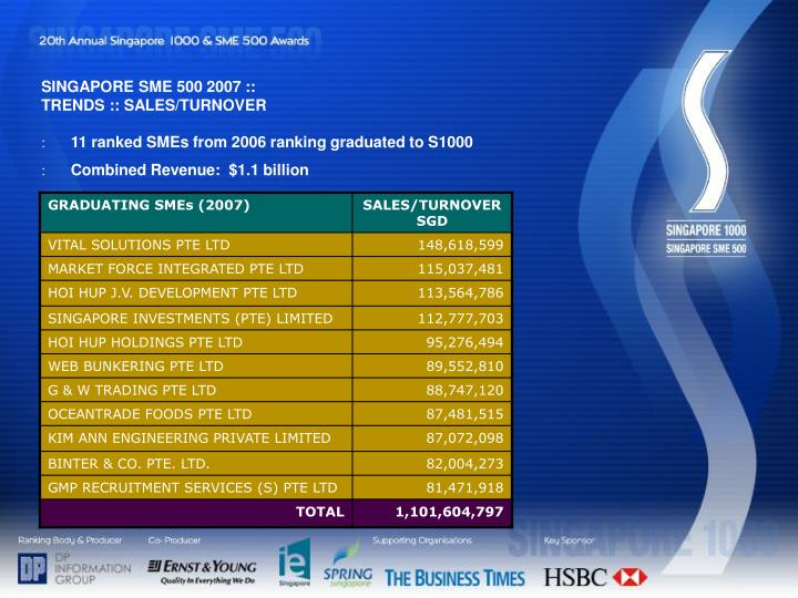 SINGAPORE SME 500 2007 ::