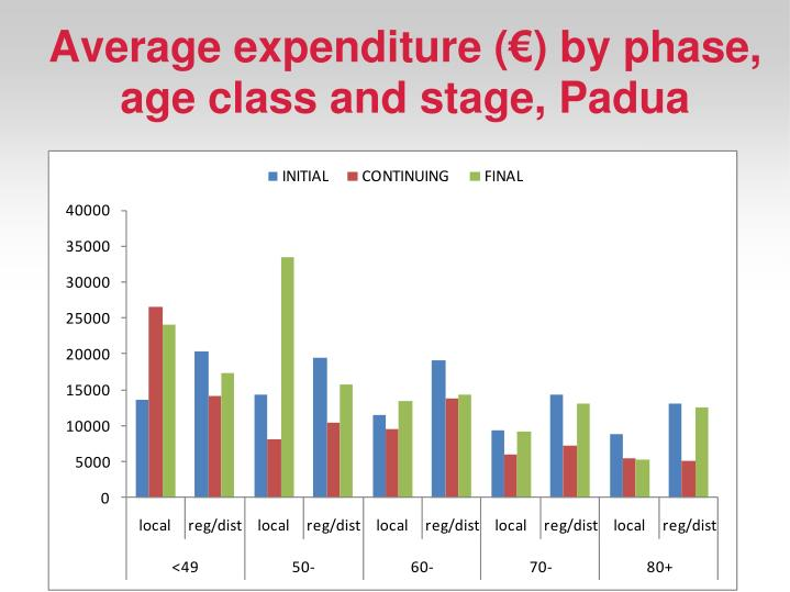 Average expenditure (€) by phase, age class and stage, Padua