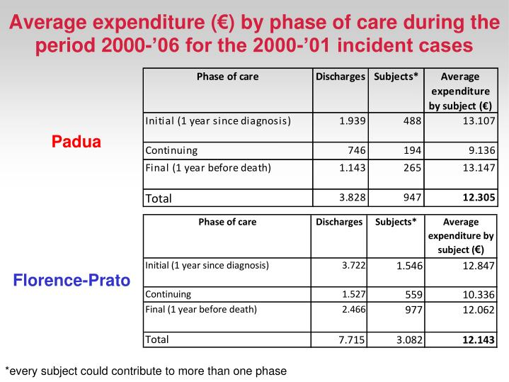 Average expenditure (€) by phase of care during the period 2000-'06 for the 2000-'01 incident cases