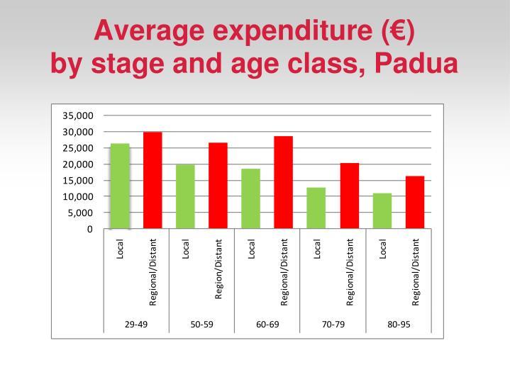 Average expenditure (€)