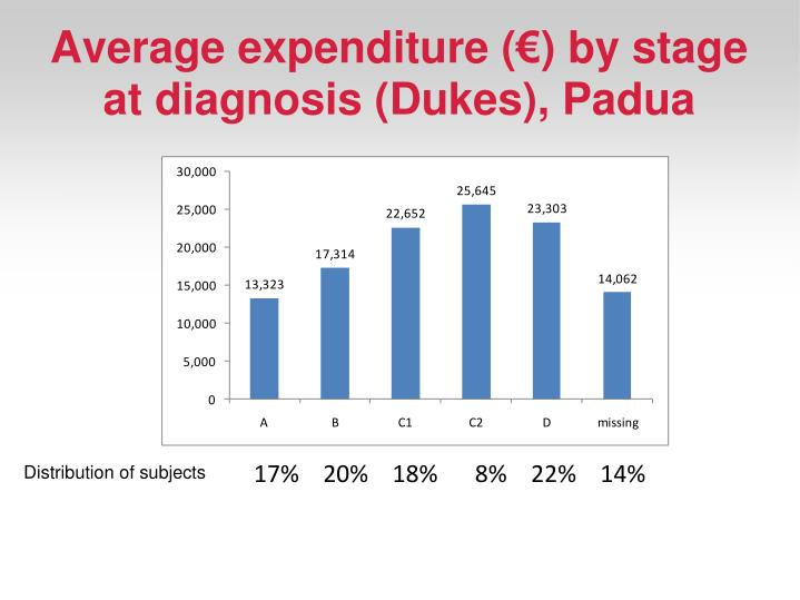 Average expenditure (€) by stage at diagnosis (Dukes), Padua
