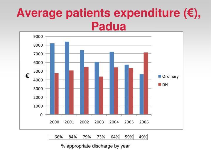 Average patients expenditure (€), Padua