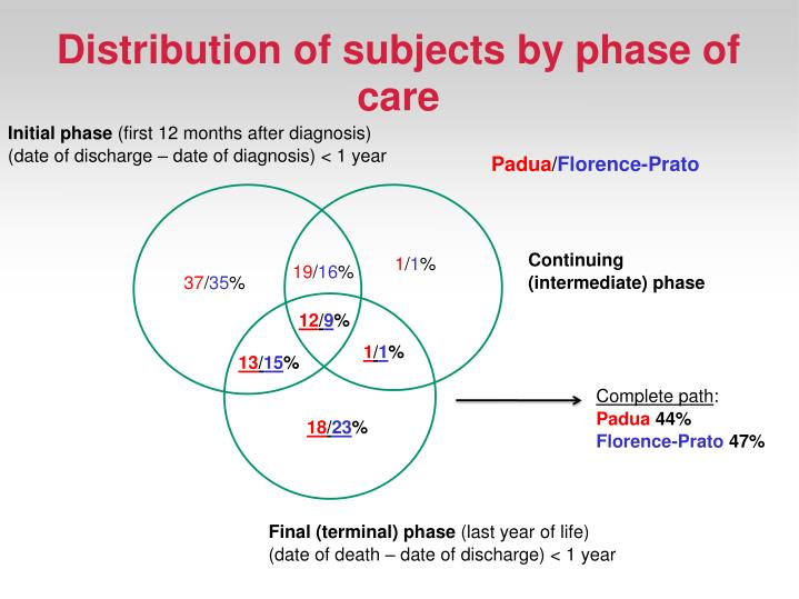 Distribution of subjects by phase of care