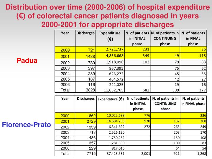 Distribution over time (2000-2006) of hospital expenditure (€) of colorectal cancer patients diagnosed in years