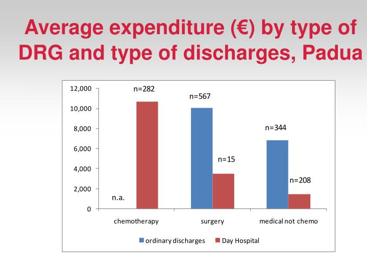 Average expenditure (€) by type of DRG and type of discharges, Padua