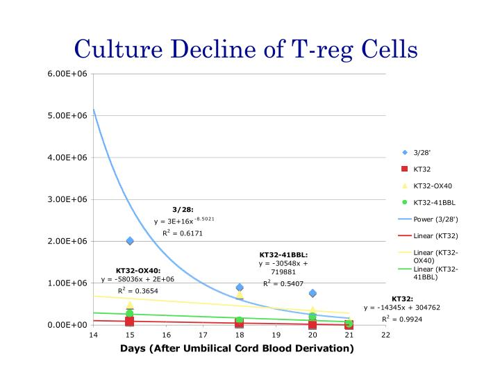Culture Decline of T-reg Cells