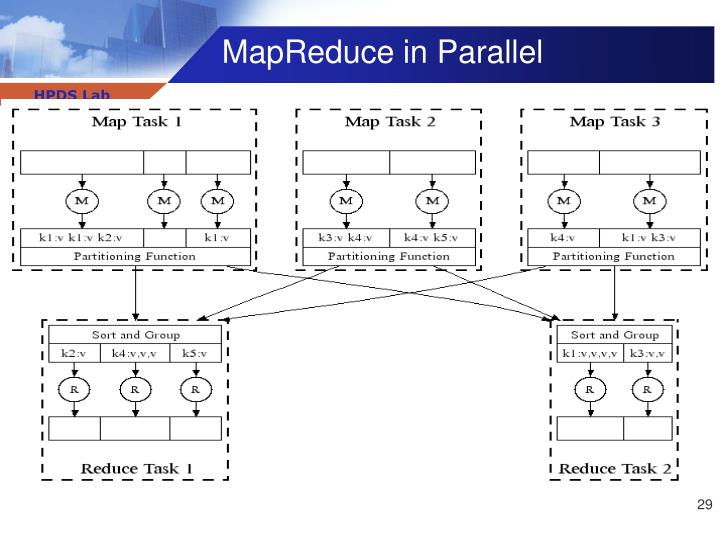 MapReduce in Parallel