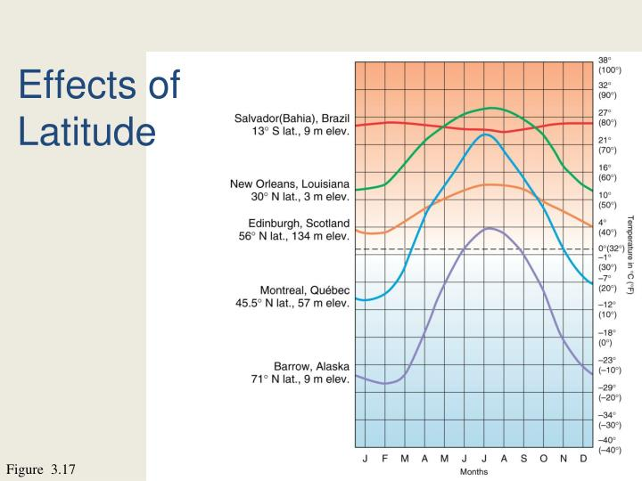 Effects of Latitude