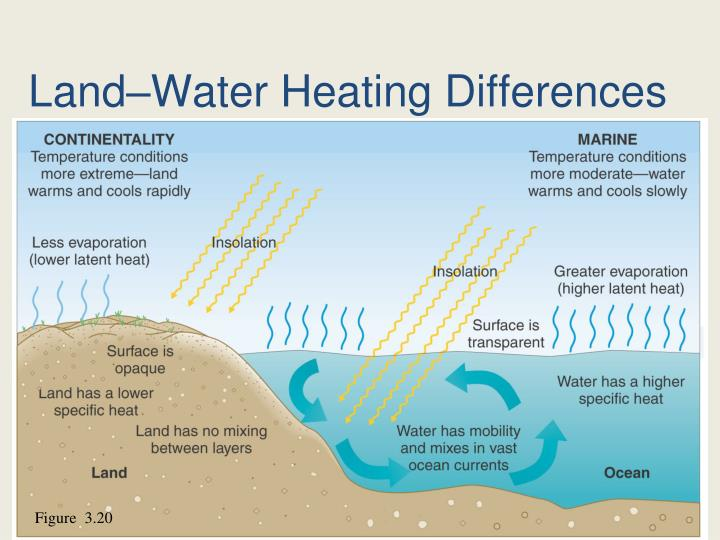 Land–Water Heating Differences