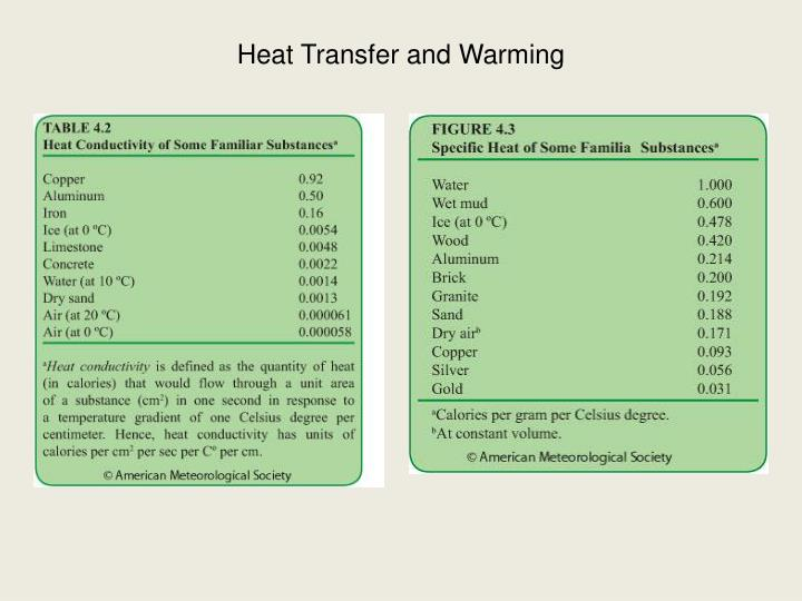 Heat Transfer and Warming
