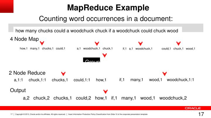 Counting word occurrences in a document: