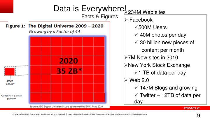 Data is Everywhere!