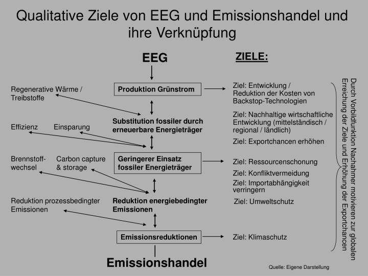 Qualitative Ziele von EEG und Emissionshandel und ihre Verknüpfung