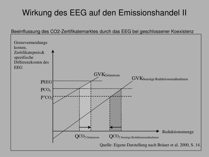 Wirkung des EEG auf den Emissionshandel II