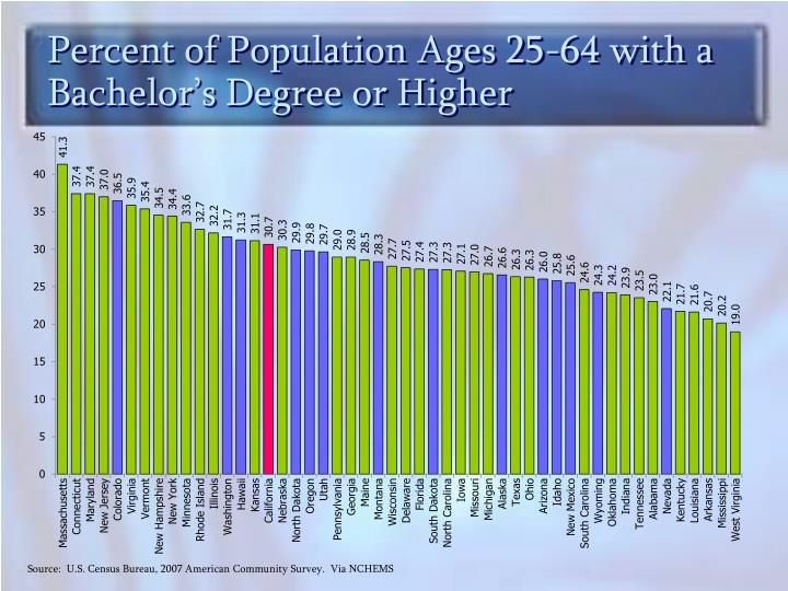 Percent of Population Ages 25-64 with a Bachelor's Degree or Higher