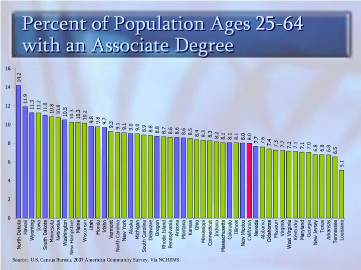 Percent of Population Ages 25-64 with an Associate Degree