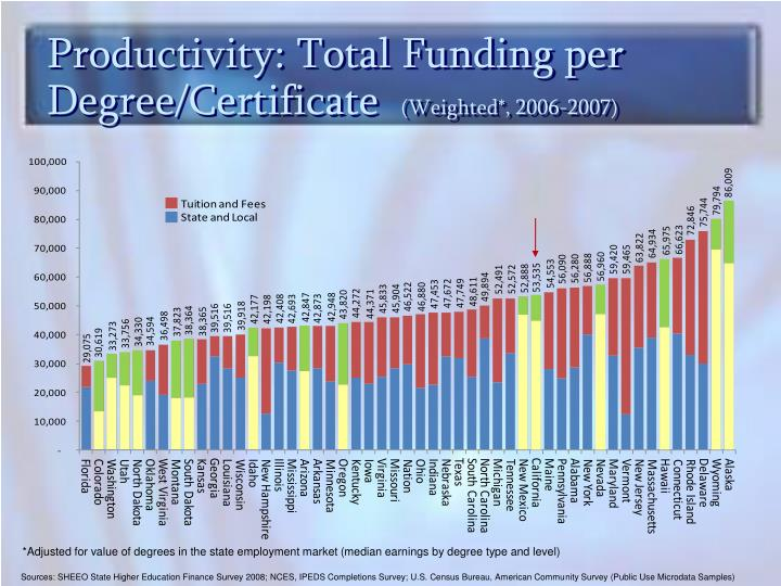 Productivity: Total Funding per Degree/Certificate