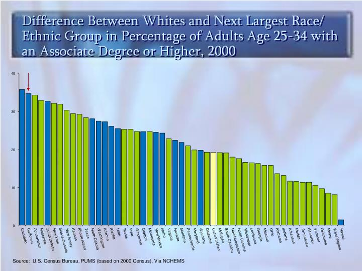 Difference Between Whites and Next Largest Race/