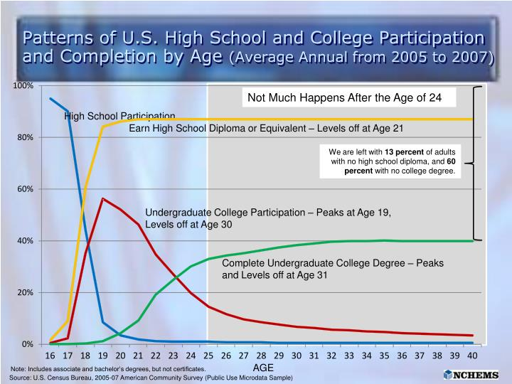 Patterns of U.S. High School and College Participation and Completion by Age