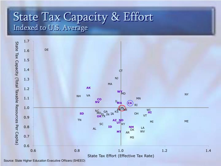State Tax Capacity & Effort