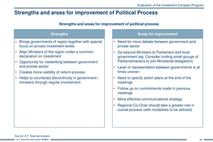 Evaluation of the Investment Compact Program