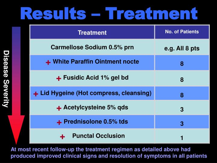 Results – Treatment