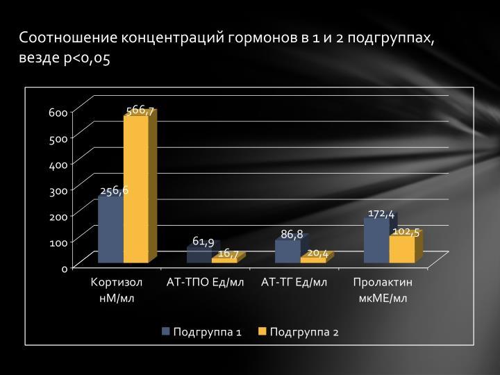 Соотношение концентраций гормонов в 1 и 2 подгруппах, везде