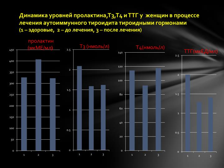 Динамика уровней пролактина,Т3,Т4 и ТТГ у  женщин в процессе лечения аутоиммунного тироидита тироидными гормонами