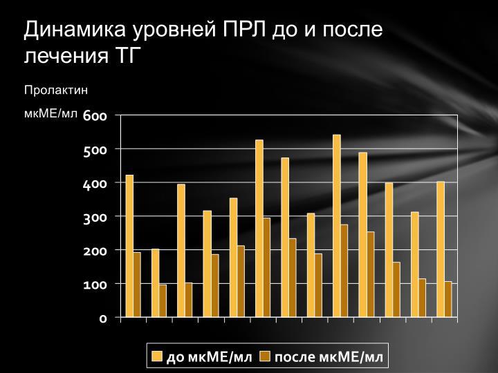 Динамика уровней ПРЛ до и после лечения ТГ