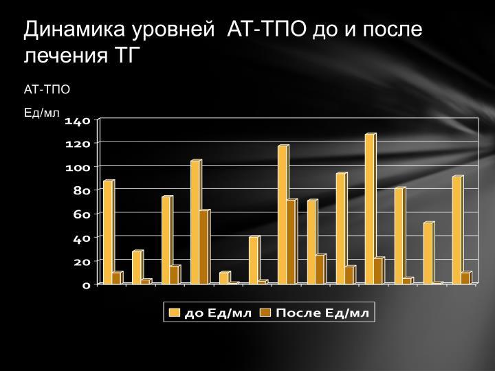 Динамика уровней  АТ-ТПО до и после лечения ТГ