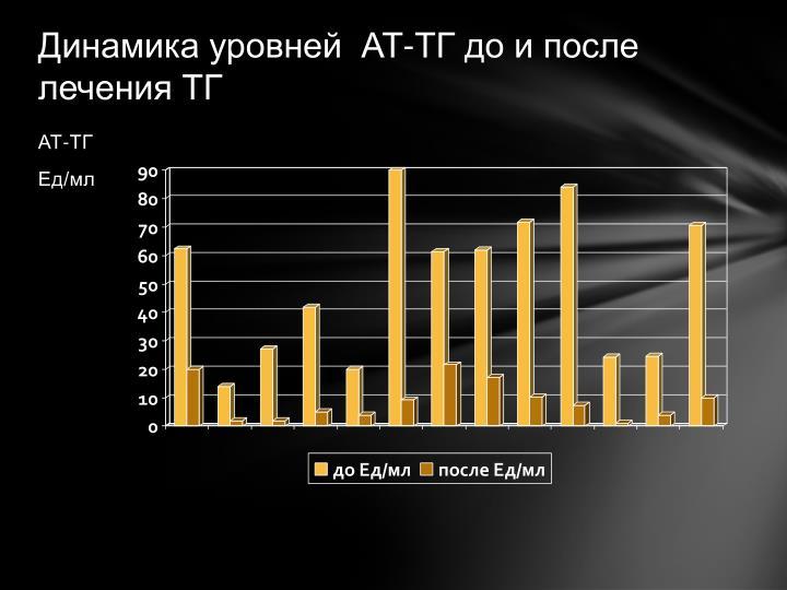 Динамика уровней  АТ-ТГ до и после лечения ТГ