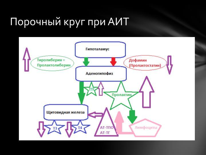 Порочный круг при АИТ