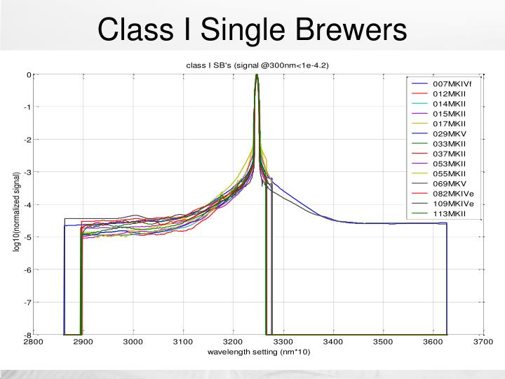 Class I Single Brewers