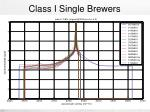 class i single brewers
