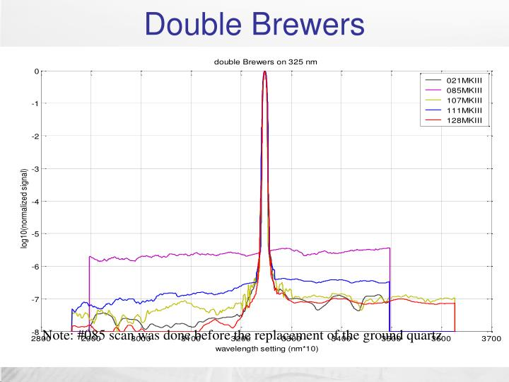 Double Brewers