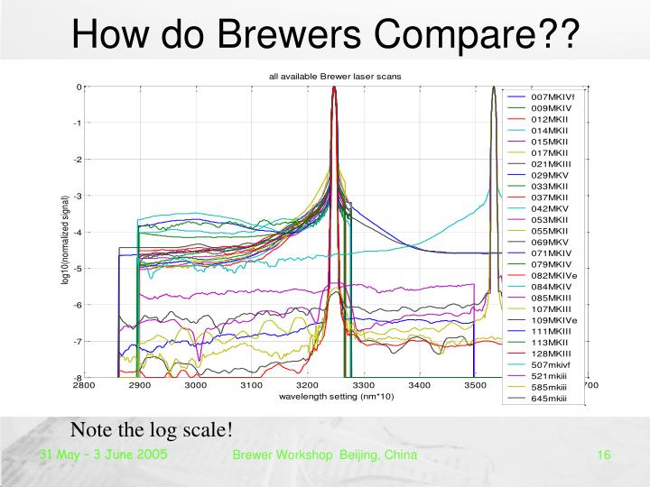 How do Brewers Compare??