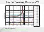 how do brewers compare