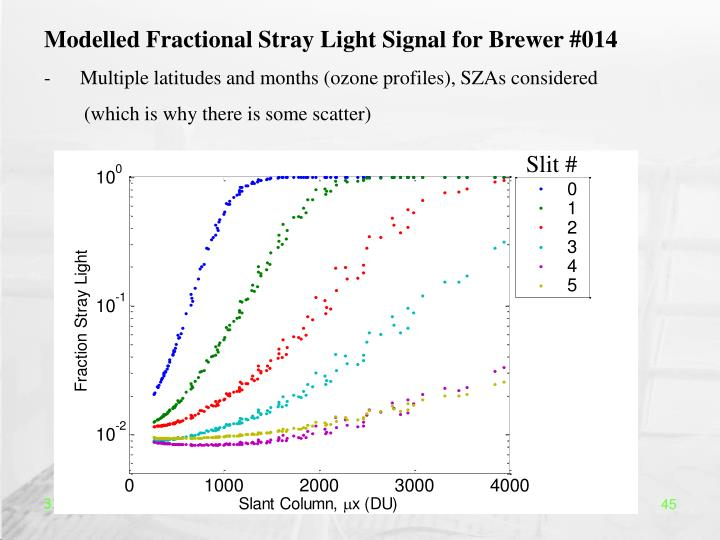 Modelled Fractional Stray Light Signal for Brewer #014