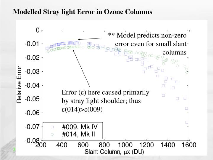 Modelled Stray light Error in Ozone Columns