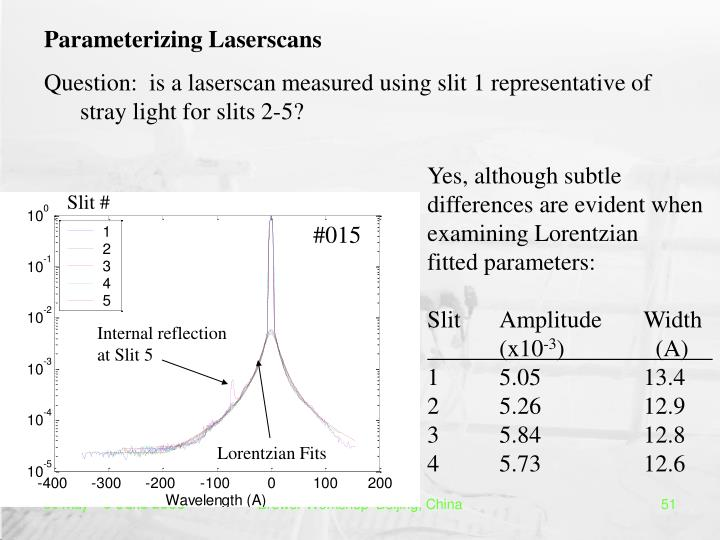 Parameterizing Laserscans