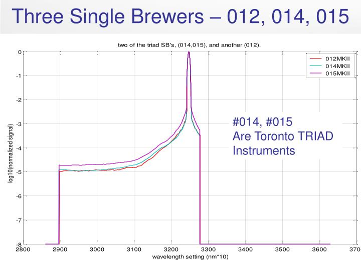 Three Single Brewers – 012, 014, 015