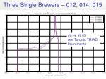 three single brewers 012 014 015