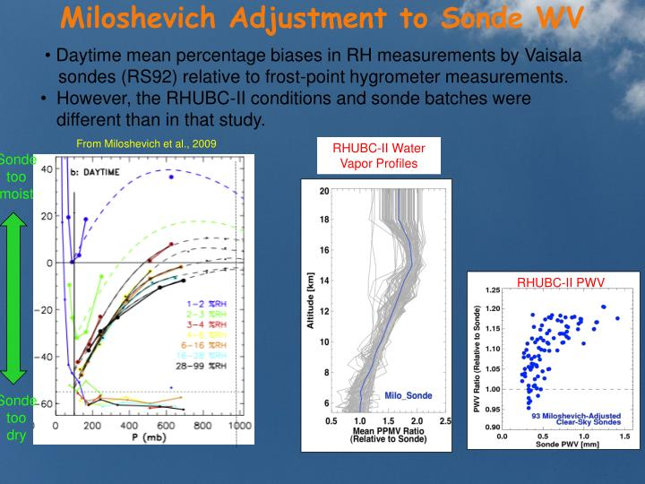 Miloshevich Adjustment to Sonde WV