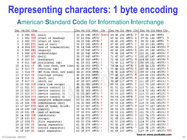 Representing characters: 1 byte encoding