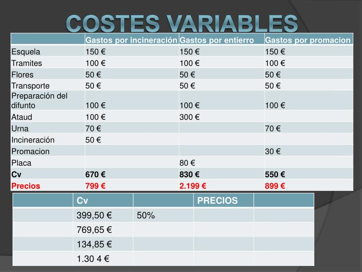 Costes VARIABLES